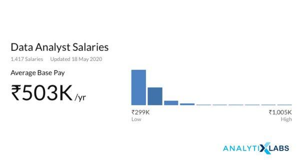 Data Analyst Salaries in India