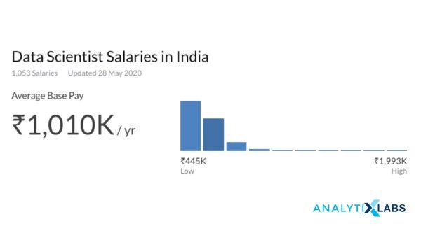 Data Scientist Salaries in India