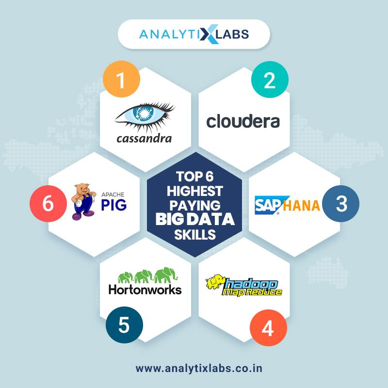 Top 6 Highest Paying Big Data Skills To Upgrade To In 2016 Blog