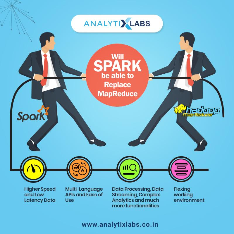 Will Spark be able to Replace MapReduce - Blog - Analytics