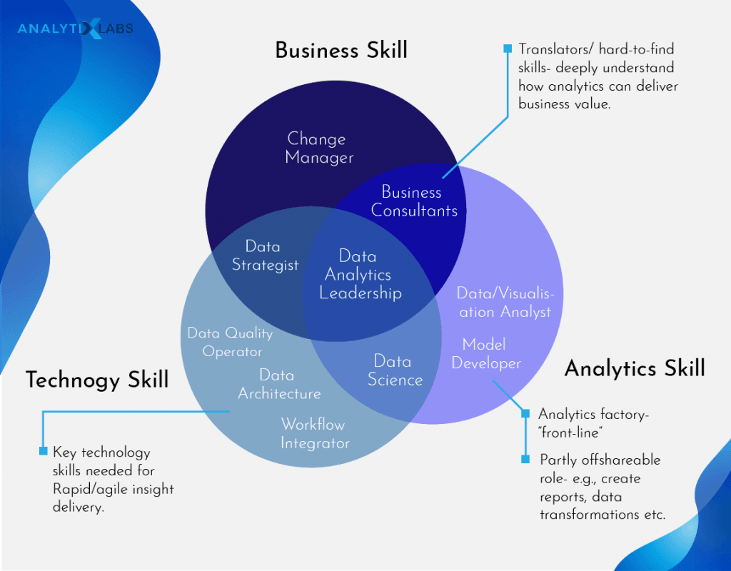 Business Analyst Skills
