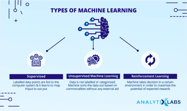 machine learning types