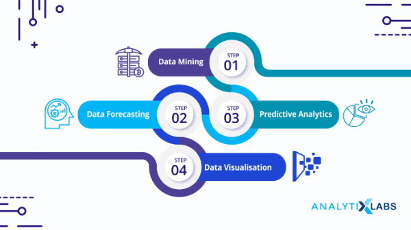 Big Data & Business Analytics for Business