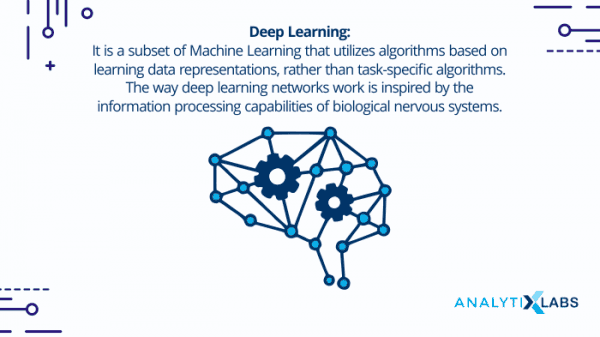 Machine Learning Deep Learning