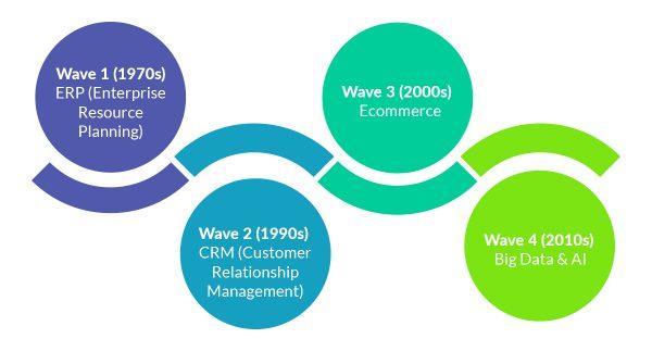 Evolution of Data Revolution