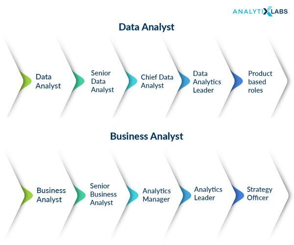 General career path for Data Analysts & Business Analysts