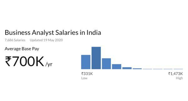 Business Analyst Salaries in India