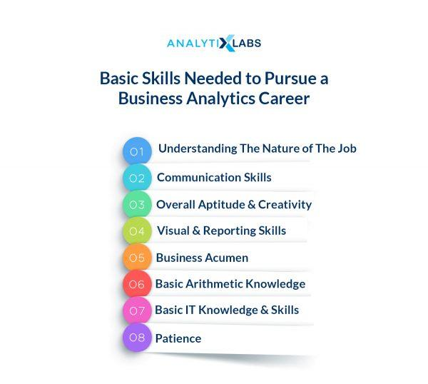 Skills required to pursue career in Business Analytics