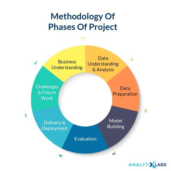 Different phases of Data Science projects.