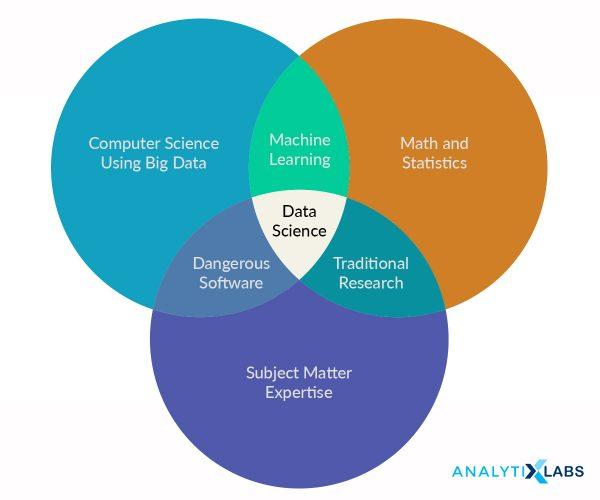 Data Science multi discipilanary skill