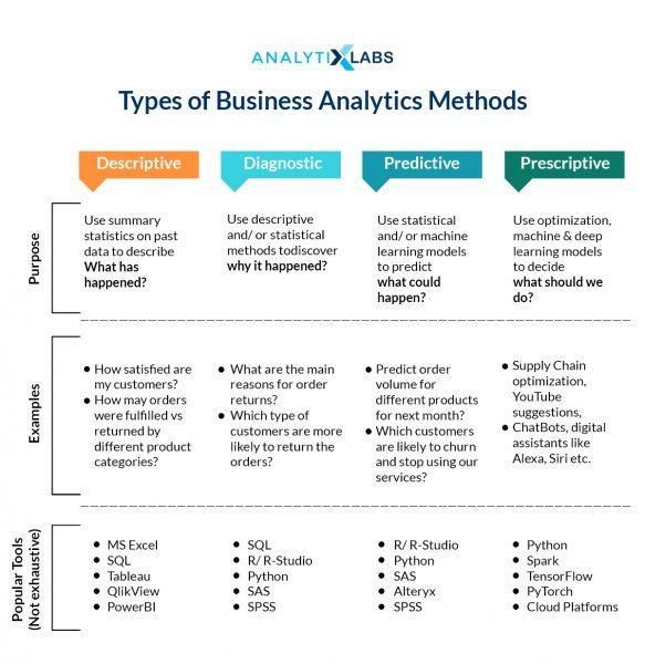 Type of Business Analytics Methods and Stages of Business Analytics