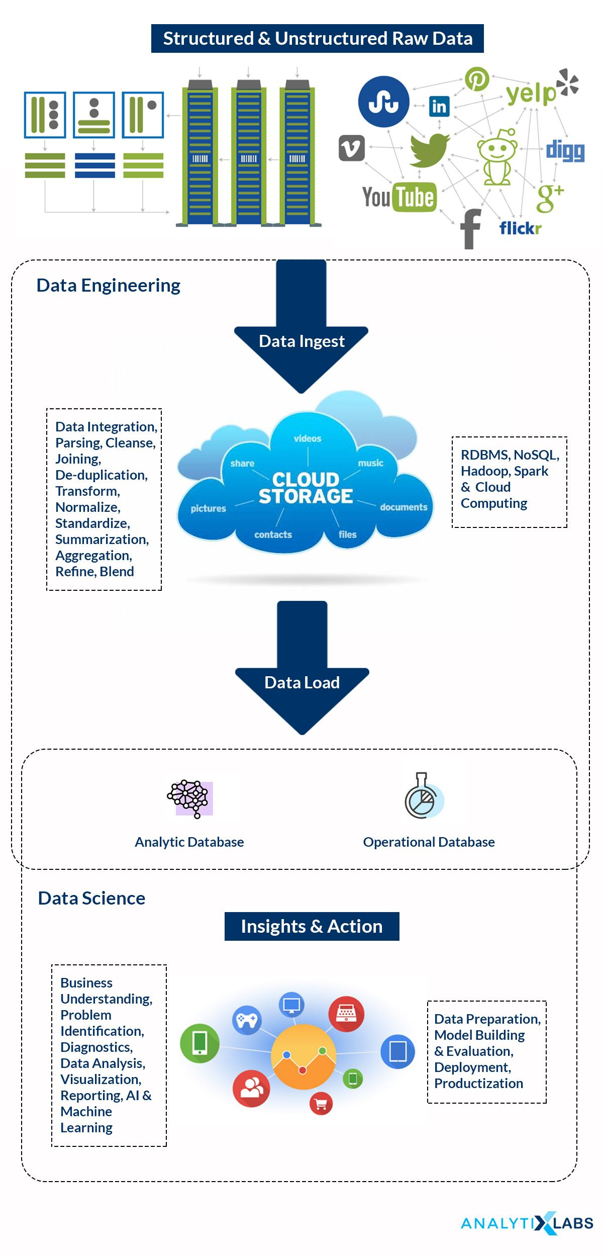Relationship between Data Engineering & Data Science