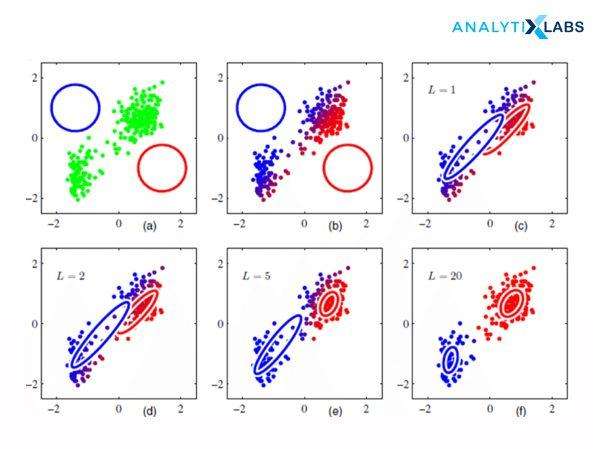Gaussian Mixed Models (GMM) with Expectation-Maximization Clustering