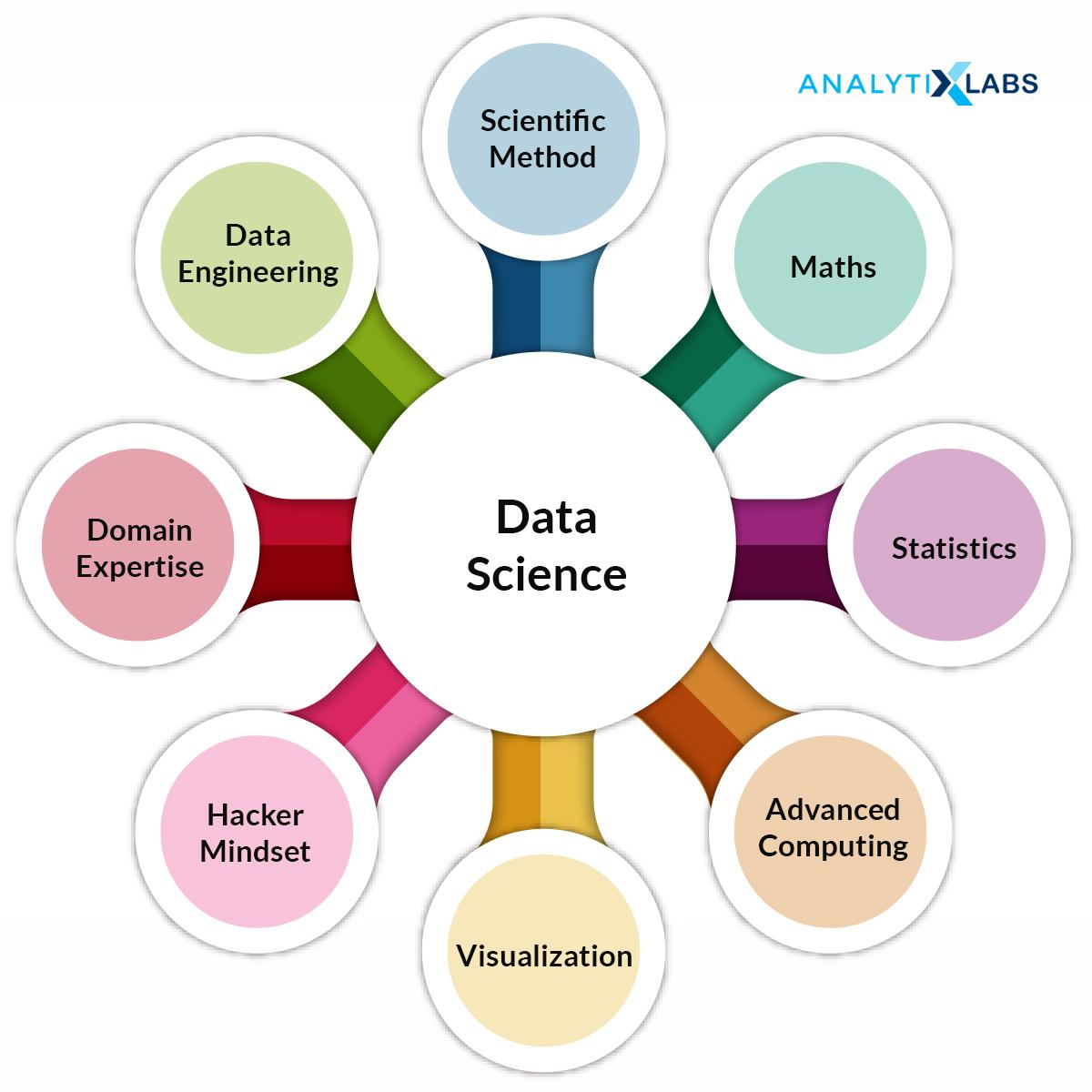 Components of Data Science