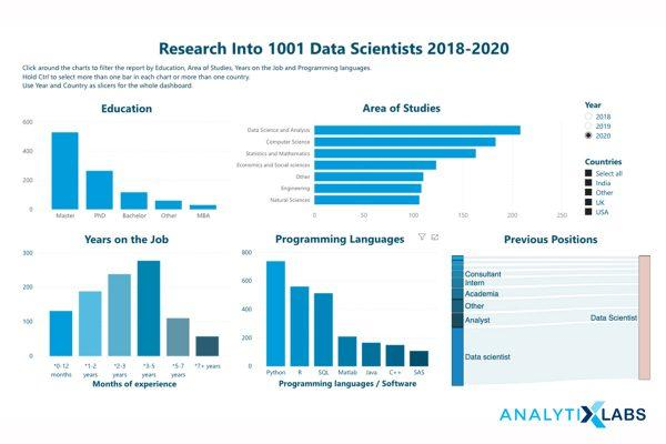 Research into Data Science Skills