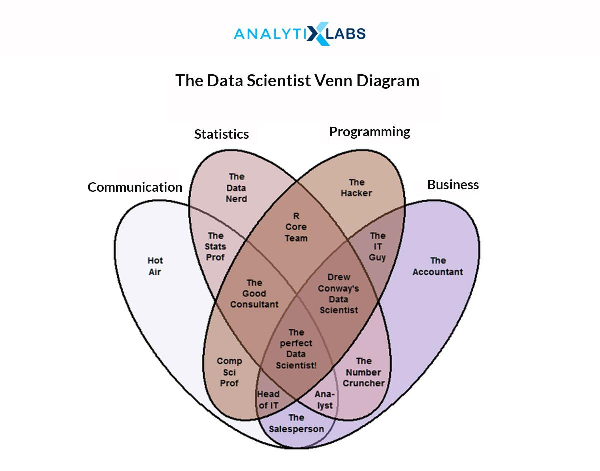 Data Scientist Skills Venn Diagram