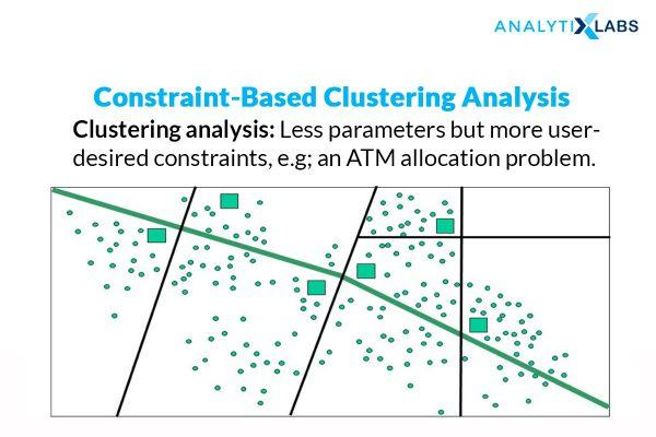 Supervised or Constraint Based Clustering