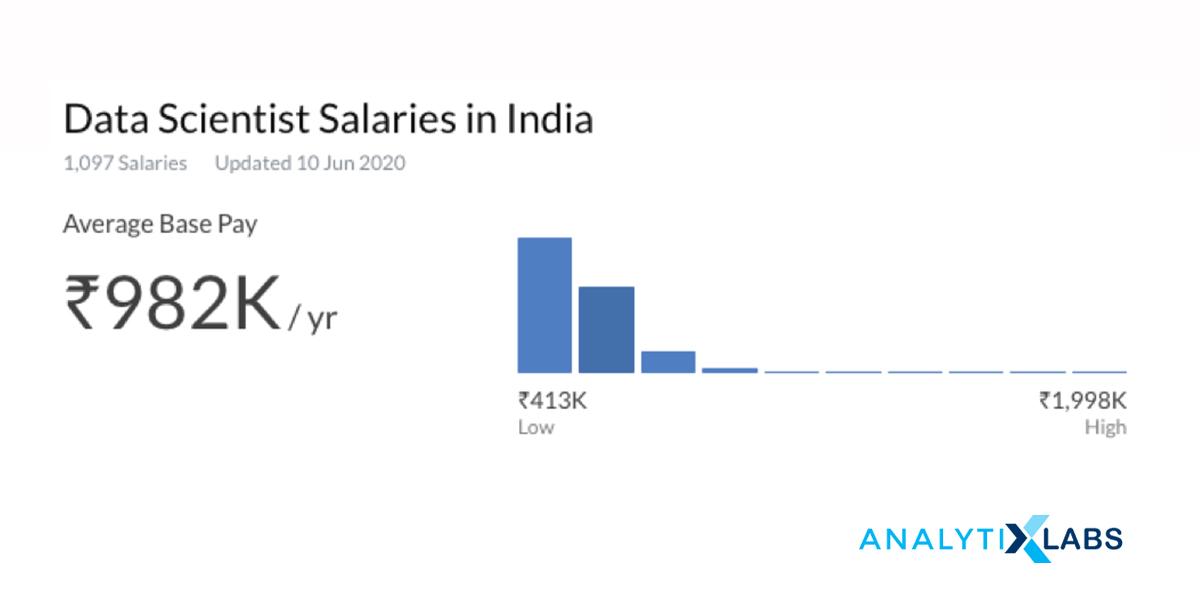 Data Scientist Salary in India