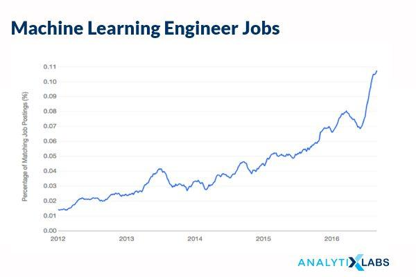 Machine Learning job trends