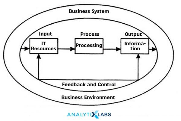 Business System