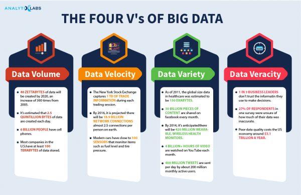 Four Vs of Big Data